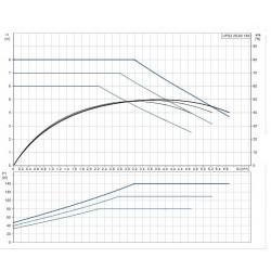 Circolatore elettronico UPS2 25-80/180